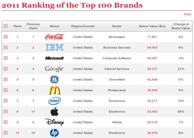 6 de las 10 marcas más valiosas son tecnológicas