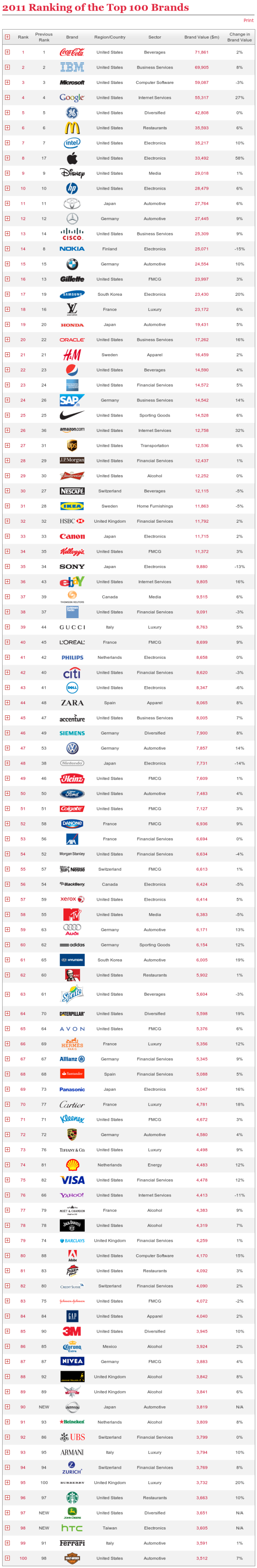 Interbrand - Best Global Brands 2011 - Top 100 brands