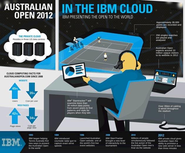 'Tenis en la nube', de la mano de IBM