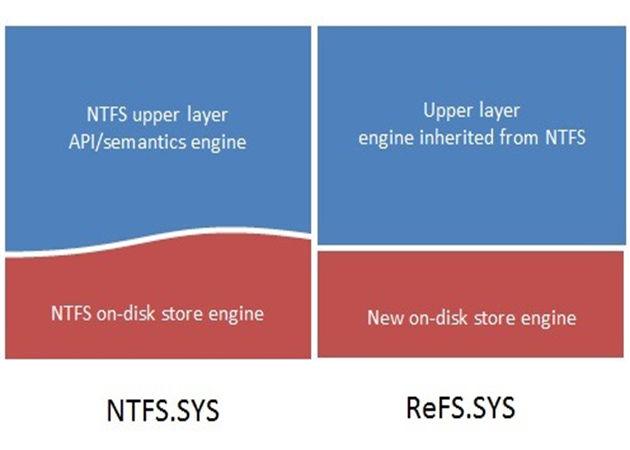 Windows 8 Server incluirá el nuevo sistema de ficheros ReFS