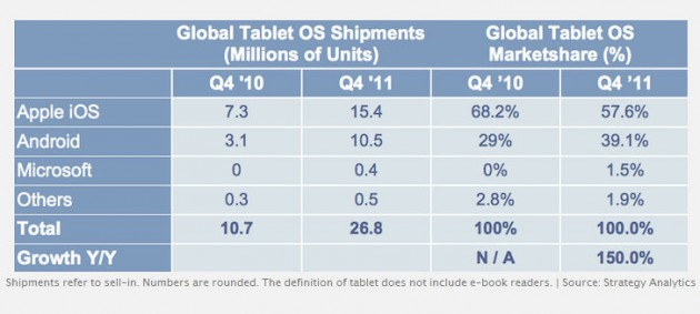 Tablet 630x283 Los tablets Android ganan terreno a los iPad de Apple