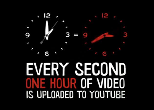 YouTube ya ofrece 4.000 millones de vídeos diarios