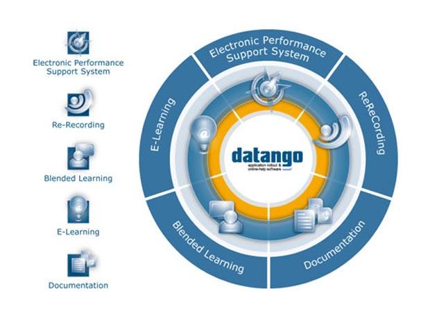 SAP adquirirá el proveedor de software datango AG
