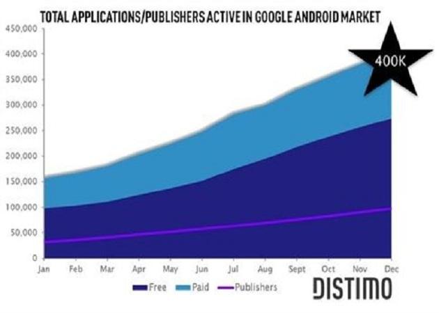 El Android Market ya cuenta con 400.000 aplicaciones