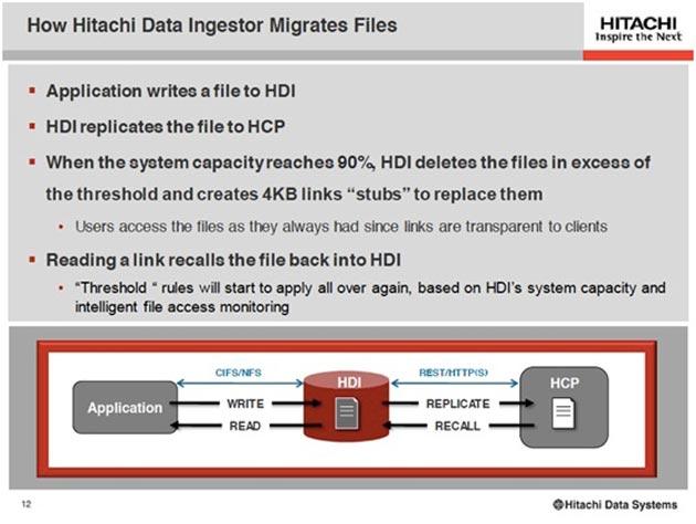 Los nuevos avances de Hitachi Data Ingestor (HDI)