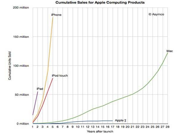 Apple vendió más dispositivos iOS en 2011 que Macs en 28 años