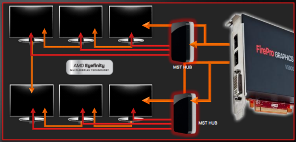 AMD presenta su gráfica profesional FirePro V3900