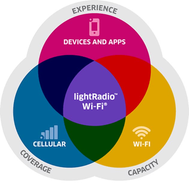 LightRadio Wi-Fi de Alcatel-Lucent, para moverse sin problemas