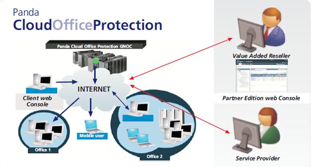 Seguridad SaaS de Panda en los servicios gestionados