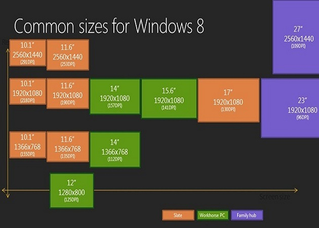 Windows 8 soportará la tecnología Retina Display