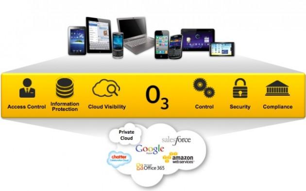 Symantec O3, nuevo servicio de control identidad y acceso en la nube