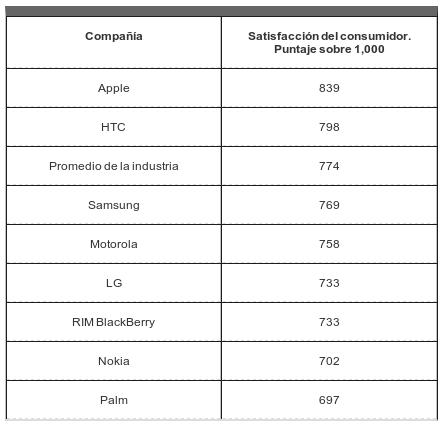 SS iPhone, el preferido por los consumidores