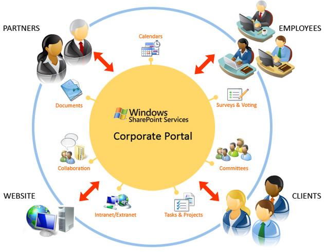 5 factores que minan el rendimiento de SharePoint y cómo resolverlos