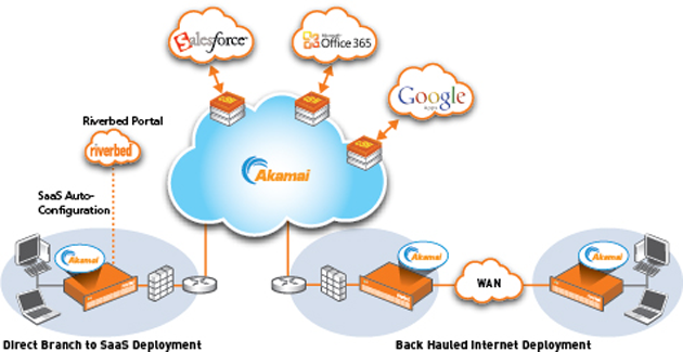 Steelhead Cloud Accelerator, de Akamai y Riverbed