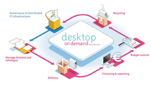 Econocom Desktop On-Demand