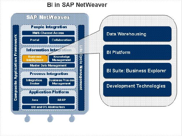 SAP, un líder en BI por cuota de mercado