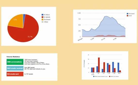 GmailMeter1 Google ofrece estadísticas de uso del correo con Gmail Meter