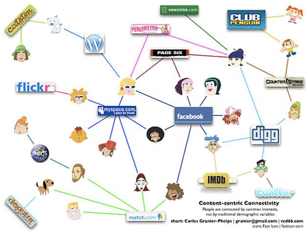 Comunidad redes sociales