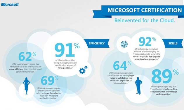 Microsoft alinea con la nube su programa de certificación profesional