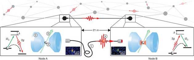 redcuantica 2 La Internet cuántica Galnet está más cerca