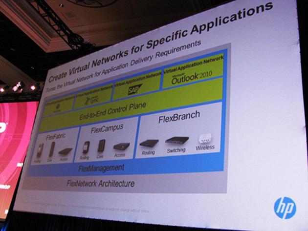 HP Virtual Application Networks