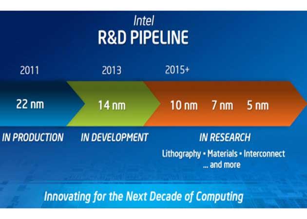 Intel investiga en procesos de fabricación de 5 nanómetros