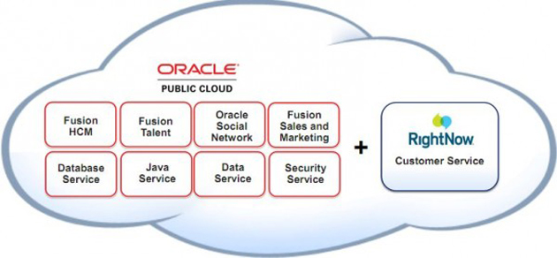 Oracle RightNow CX Cloud Service combinado con Oracle Fusion CRM en la nube