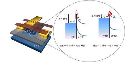 Samsung Graphene Transistor Microprocesadores Samsung basados en grafeno a 300 GHz