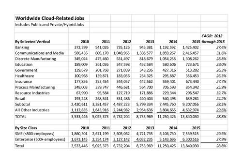 Cloud empleo