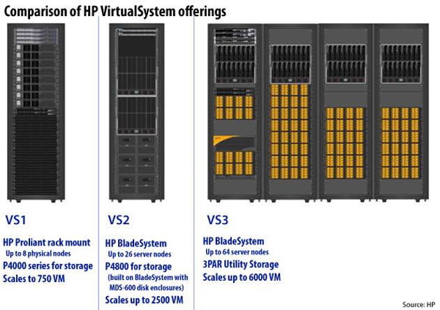 HP VirtualSystem