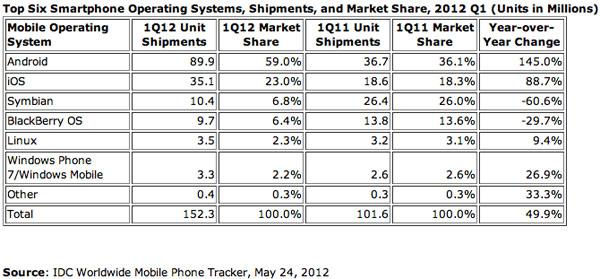 idc-smartphone-market-share-q1-2012