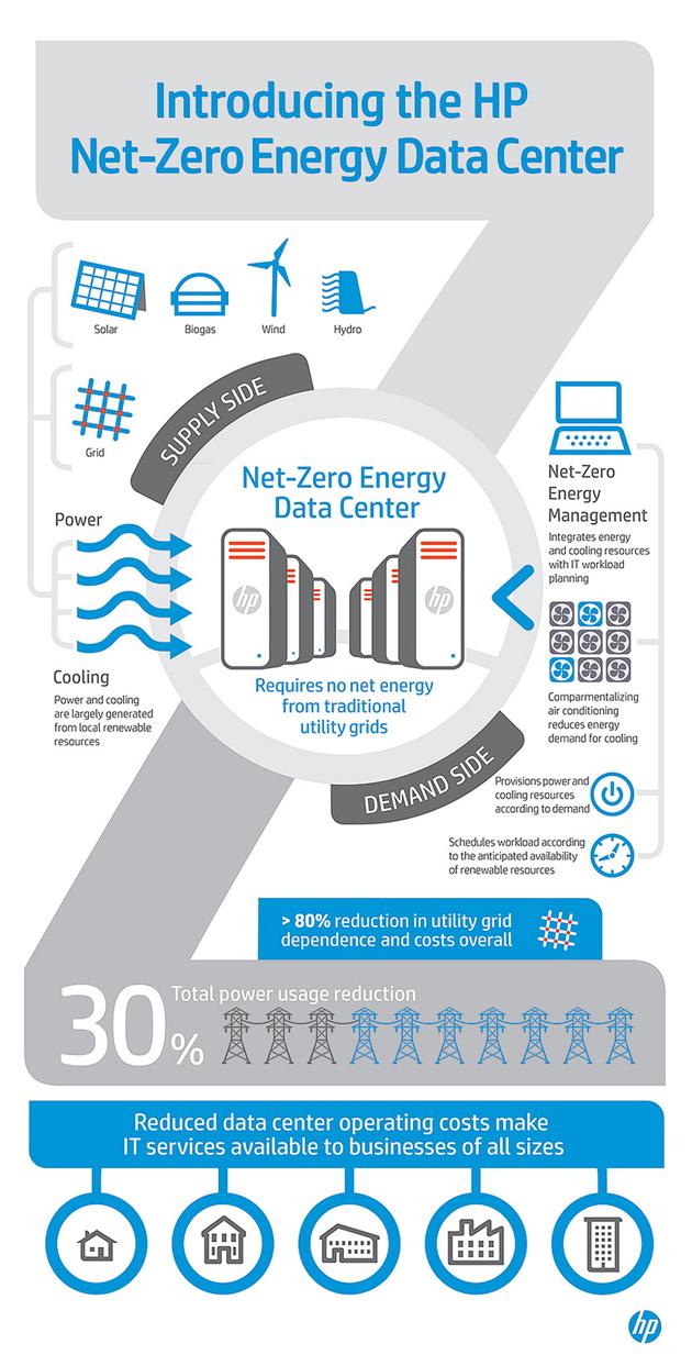 HP presenta el diseño del primer centro de datos 'net-zero energy'