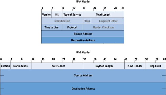 Compuware afirma que IPv6 es un 80% más lento que IPv4