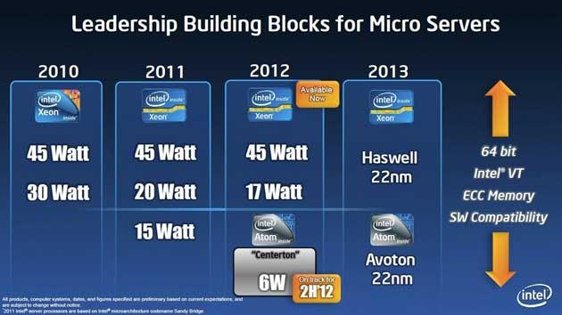 Intel anuncia nuevo chip 'Avoton' para Micro Servidores