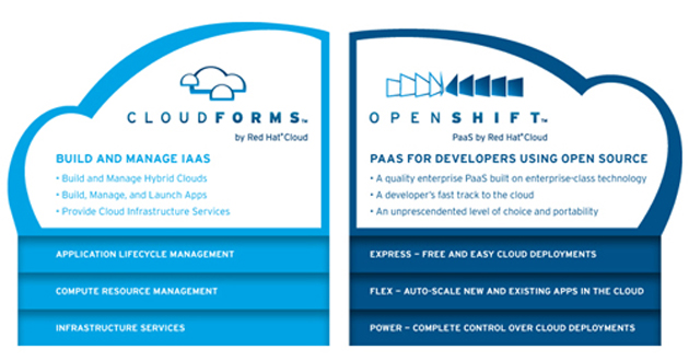 Red Hat CloudForms: nueva plataforma de gestión para cloud híbrida