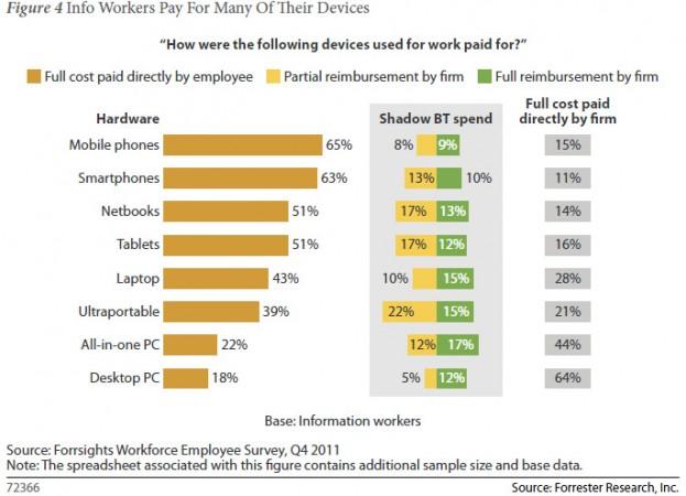 forrester research byot report 623x450 El 53% de empleados usan sus propios dispositivos en el trabajo