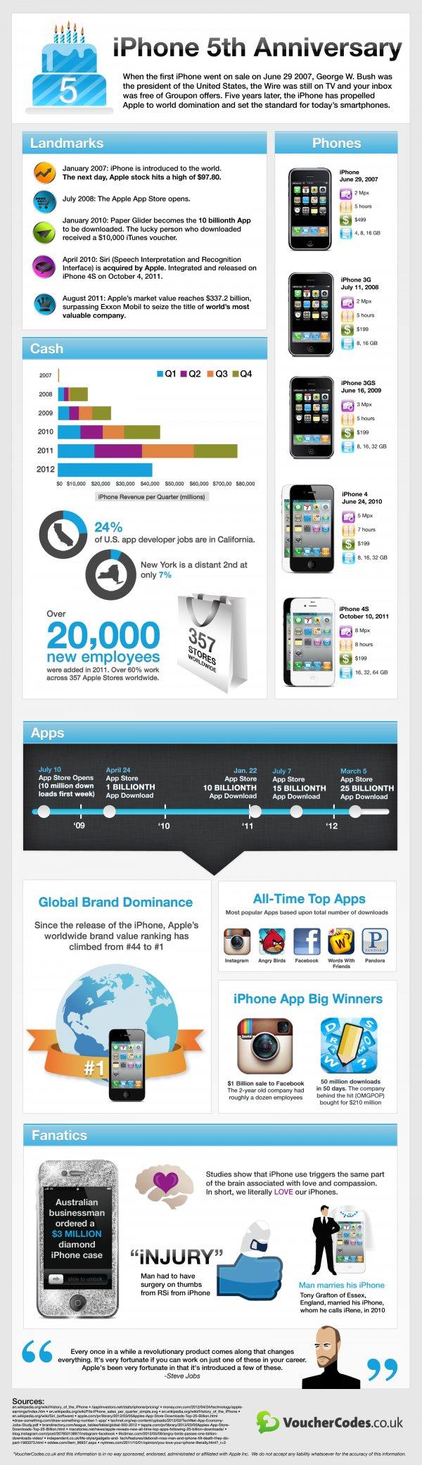 iphone-aniversario-infografia