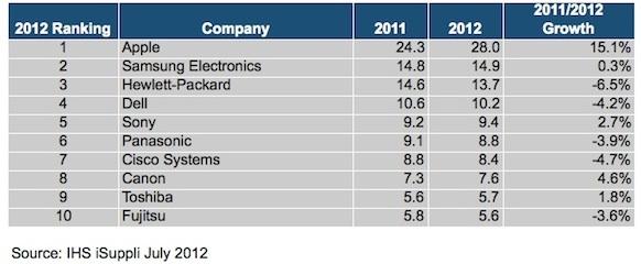 Apple, Samsung, HP, empresas, chips, informes, datos