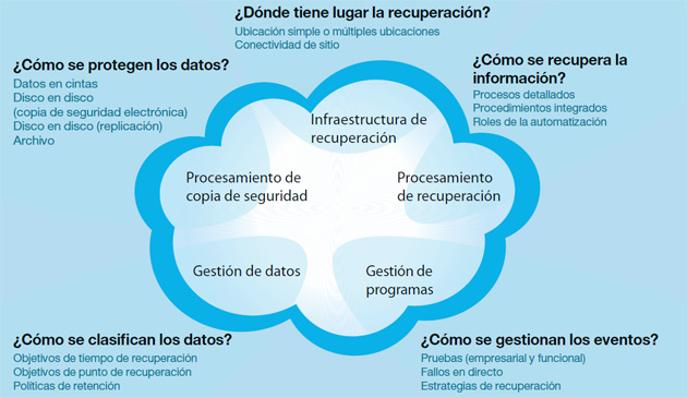 Resiliencia HP