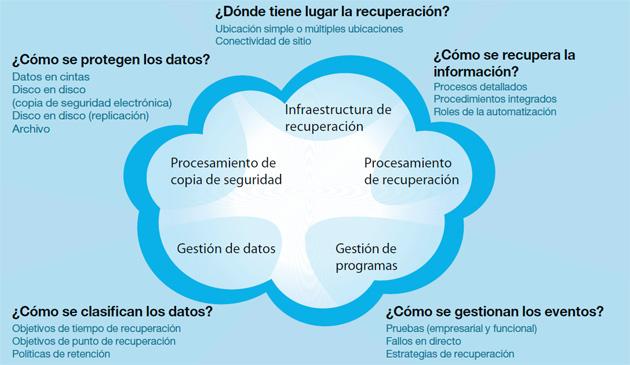 Garantiza la protección empresarial en un entorno cloud: pasos y estrategia