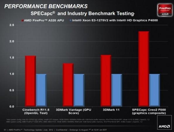 AMD FirePro APU 1 594x450 La APU AMD FirePro supera en rendimiento gráfico al Xeon E3 con HD 4000