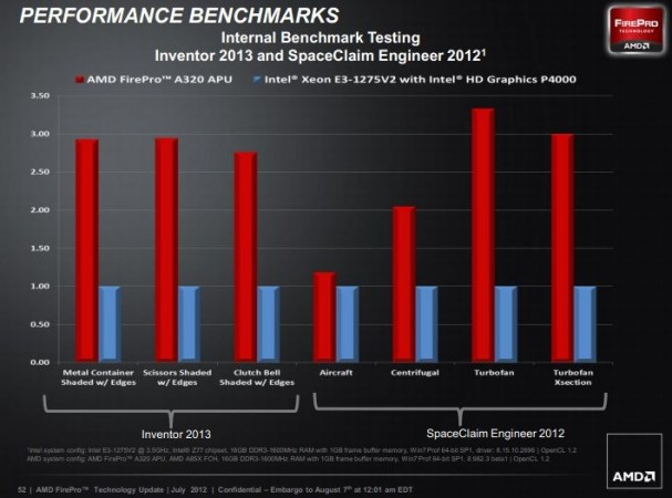 AMD FirePro APU 2 607x450 La APU AMD FirePro supera en rendimiento gráfico al Xeon E3 con HD 4000
