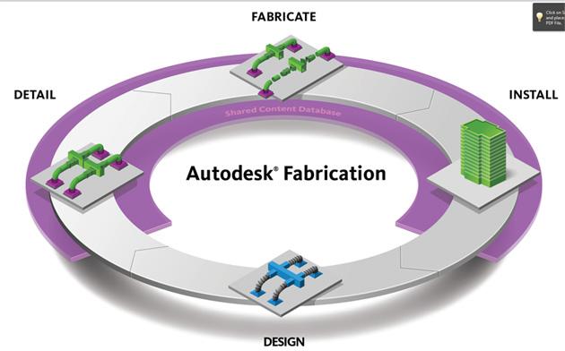 Autodesk Fabrication: el software a medida para los contratistas e ingenieros
