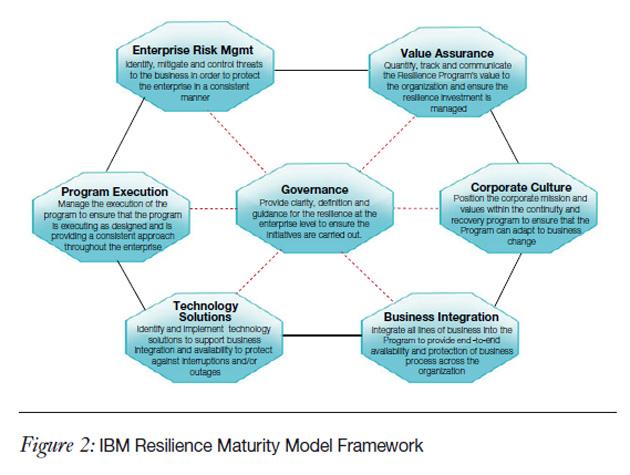 Guía definitiva para fortalecer tu programa de gestión de resiliencia
