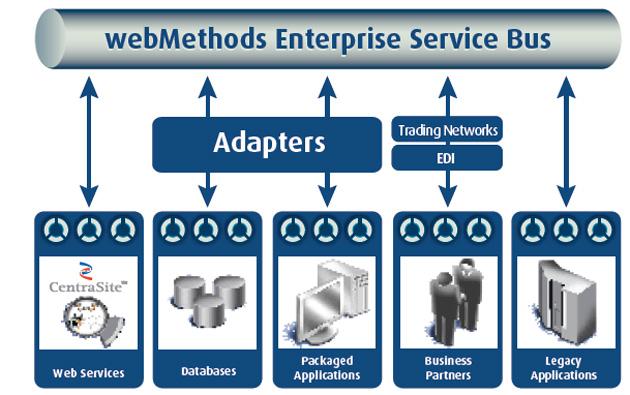 Software AG, líder en proyectos de integración de apps sistemáticas según Gartner
