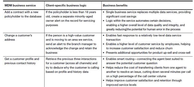 7 características de los servicios de gestión de datos maestros