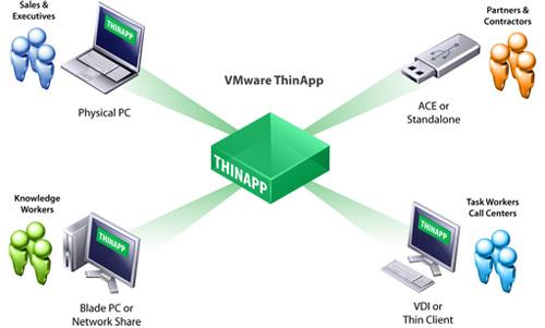 ThinApp de VMware