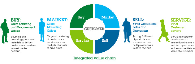 IBM presenta nuevas soluciones inteligentes de smarter commerce