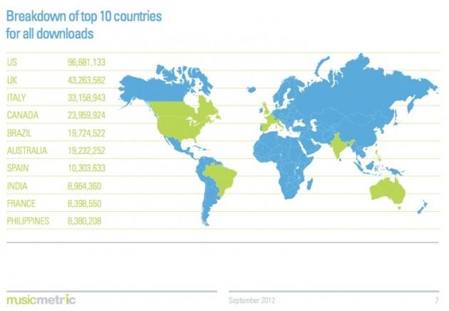 Estados Unidos, el primero en piratería a través de BitTorrent