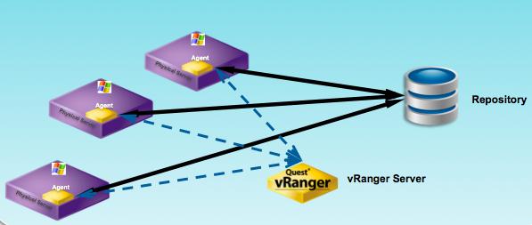 Quest Software dota a vRanger de funciones de backup y restauración para servidores físicos